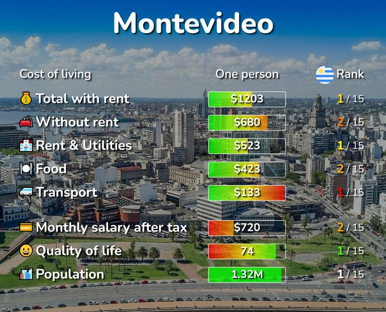 Cost of living in Montevideo infographic