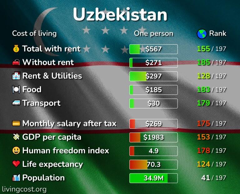 Cost of living in Uzbekistan infographic