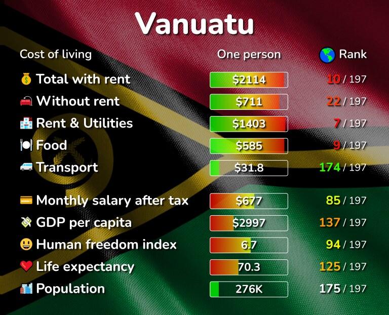 Cost of living in Vanuatu infographic
