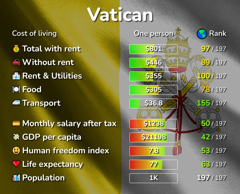 Cost of living in the Vatican infographic