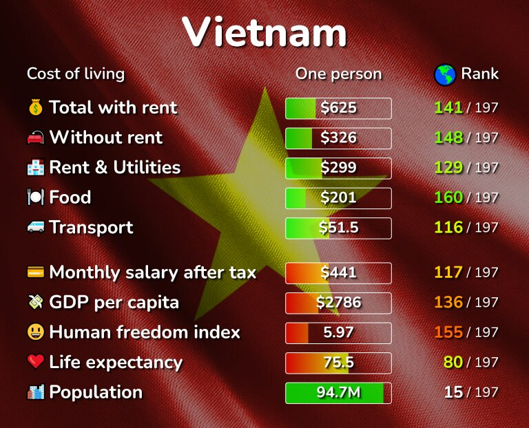 Cost of living in Vietnam infographic