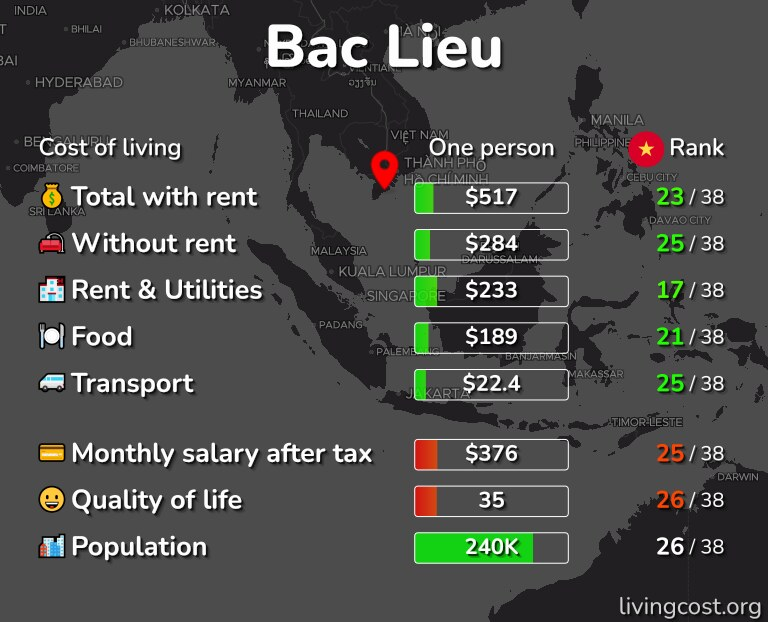 Cost of living in Bac Lieu infographic