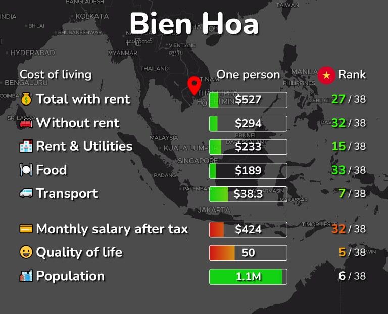 Cost of living in Bien Hoa infographic