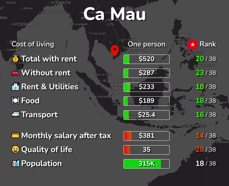 Cost of living in Ca Mau infographic