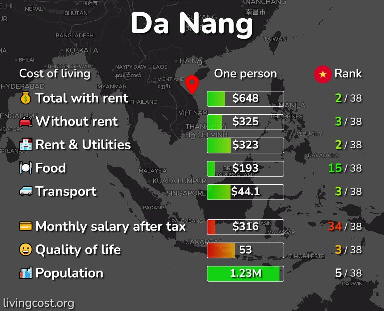 Cost of living in Da Nang infographic