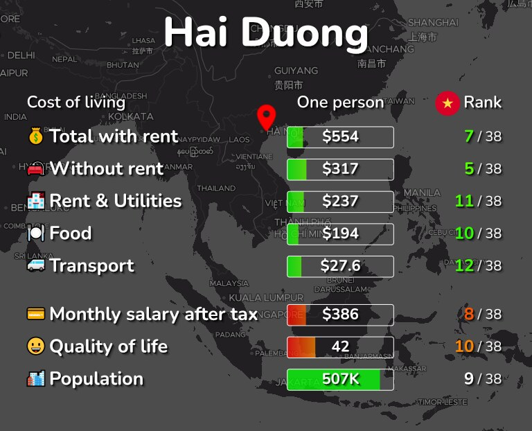 Cost of living in Hai Duong infographic