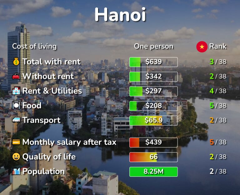 Cost of living in Hanoi infographic