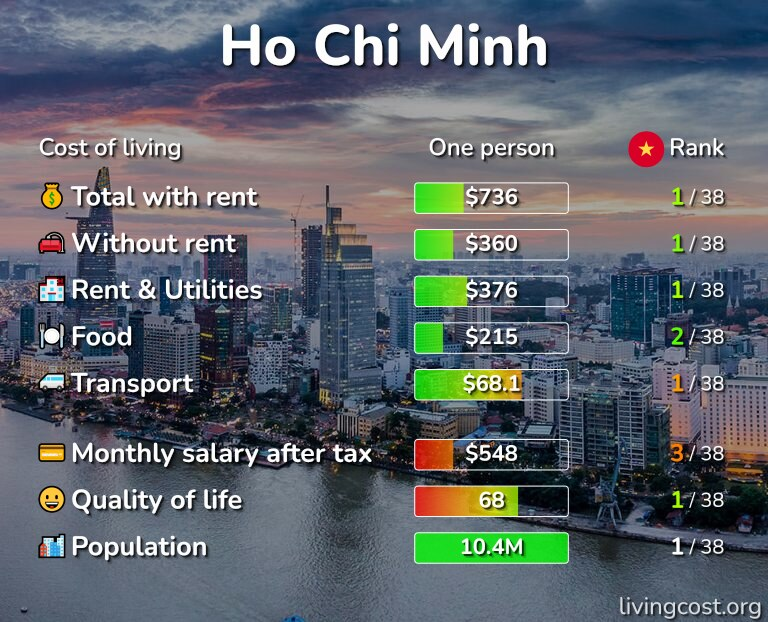 Cost of living in Ho Chi Minh infographic