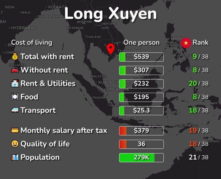 Cost of living in Long Xuyen infographic