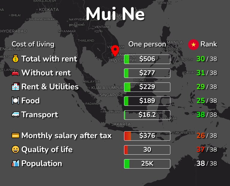 Cost of living in Mui Ne infographic