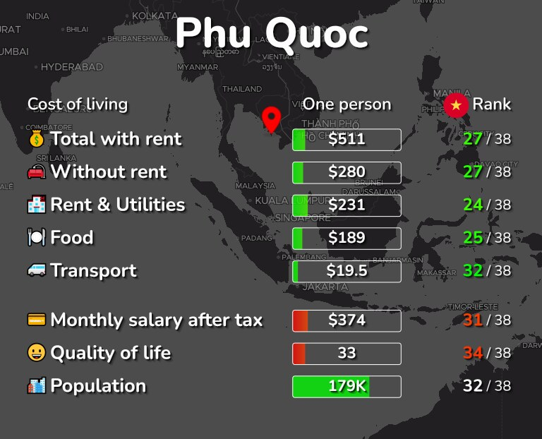 Cost of living in Phu Quoc infographic