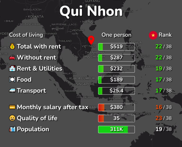 Cost of living in Qui Nhon infographic