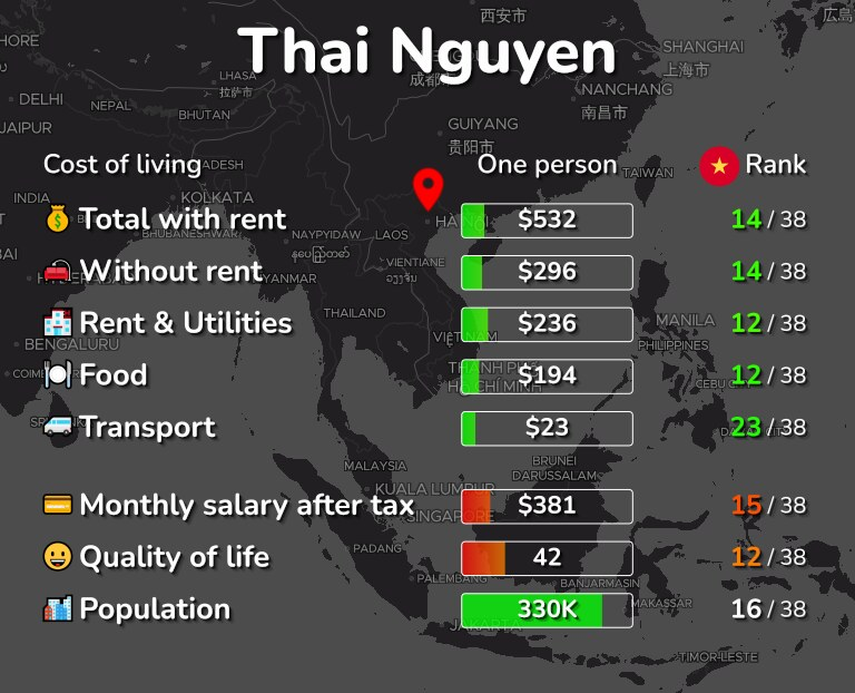 Cost of living in Thai Nguyen infographic