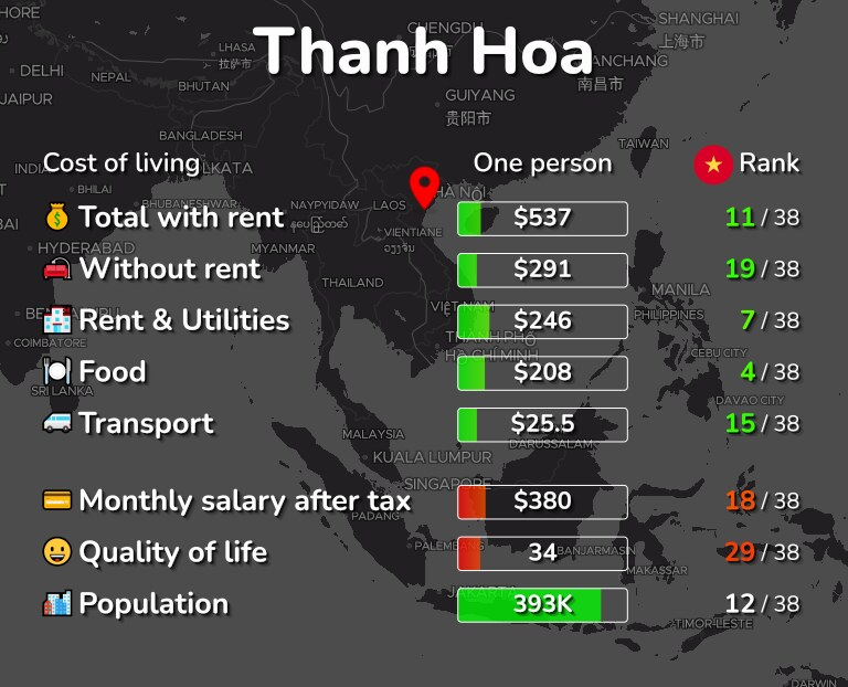 Cost of living in Thanh Hoa infographic