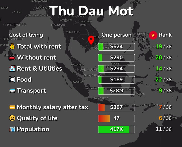 Cost of living in Thu Dau Mot infographic