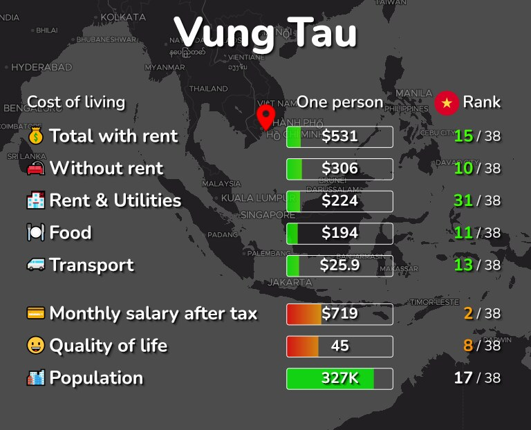 Cost of living in Vung Tau infographic