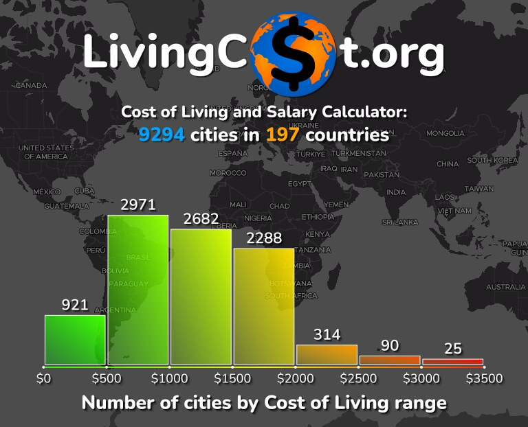Cost of living in the World infographic