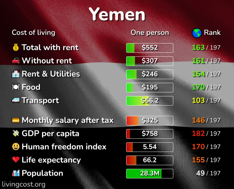 Cost of living in Yemen infographic