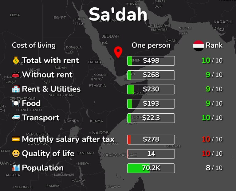Cost of living in Sa'dah infographic