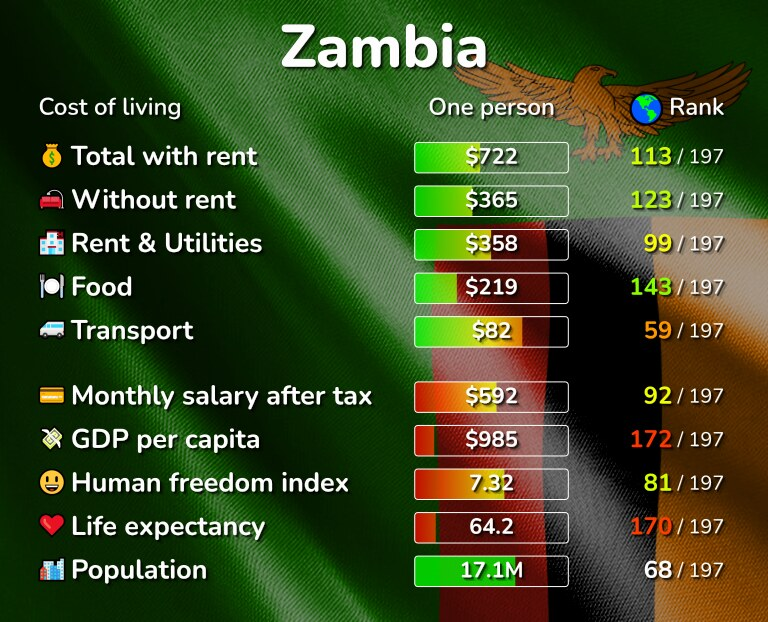 Cost of living in Zambia infographic