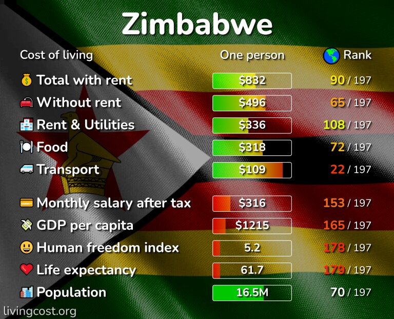 Cost of living in Zimbabwe infographic