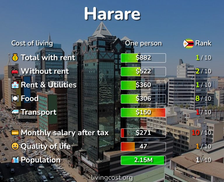 Cost of living in Harare infographic